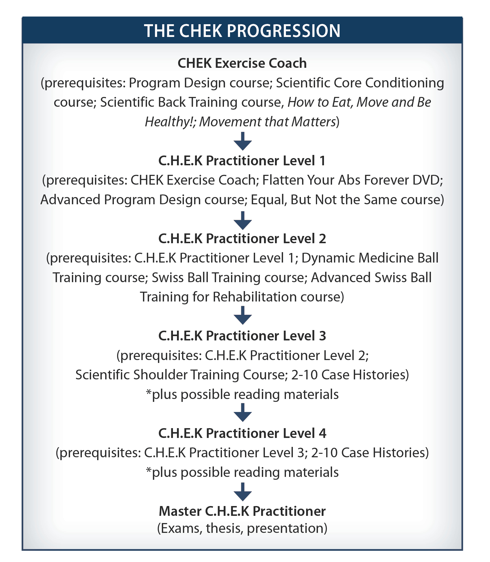 Chek Exercise Coach Practitioner Programs Chek Institute